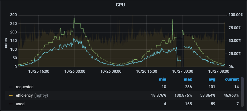 "Grafana chart of CPU usage with blue ""used"" line below green ""requested"" line"