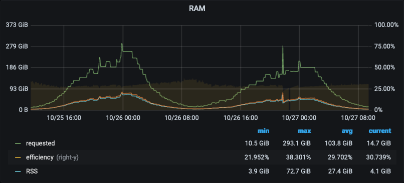 "Grafana chart of RAM usage with blue ""used"" line far below green ""requested"" line"